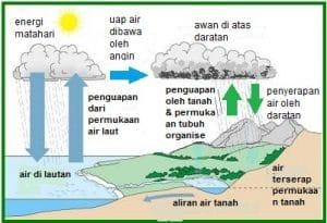 daur air 1