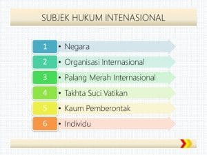 subjek hukum internasional