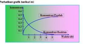 grafik konsentrasi