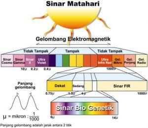 sinar elektromagnetik