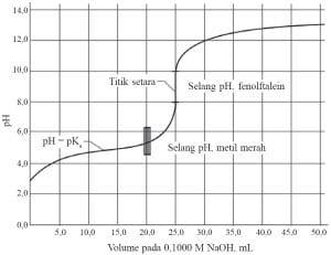 titrasi-asam-lemah-oleh-basa-kuat
