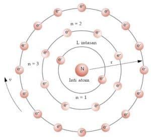 atom bereletron banyak