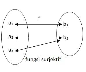 fungs surjektif