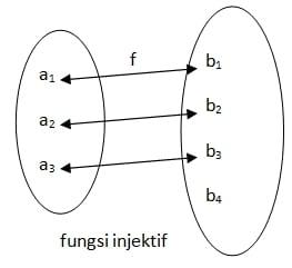 fungsi injektif