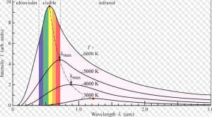 insensitas radiasi bnda hitam