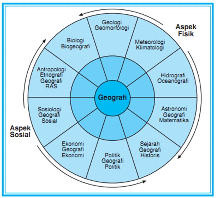 diagran hubungan geografi