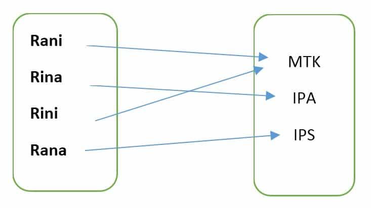 diagram-panah