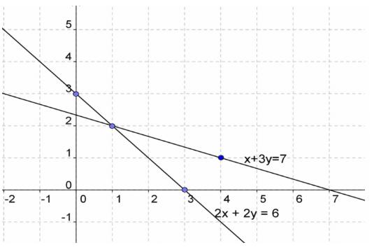 grafik persamaan linier