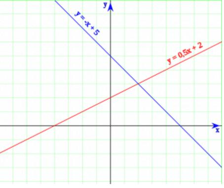 persamaan linier