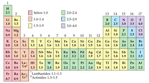 Pengertian sistem periodik unsur dan sifat sifat pada tabel periodik demikian penjelasan yang bisa kami sampaikan tentang pengertian sistem periodik unsur dan sifat sifat pada tabel periodik unsur kimia terlengkap urtaz Gallery