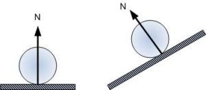 Dinamika Partikel Dan Hubungan Massa Terhadap Dinamika Partikel Serta Jenis-Jenis Gaya Dalam Dinamika Partikel