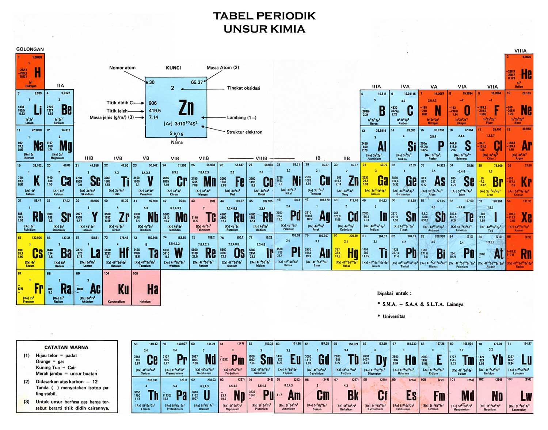 Tabel periodic sistem periodic unsur
