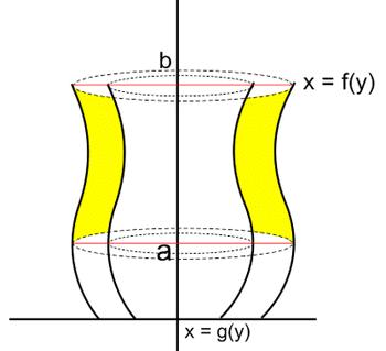 Pengertian Dan Rumus Volume Benda Putar Serta Contoh Soal Dan Pembahasannya – Matematika (Lengkap)