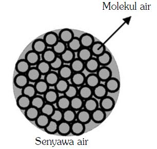 molekul air