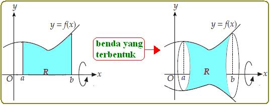pengertian dan rumus volume benda putar