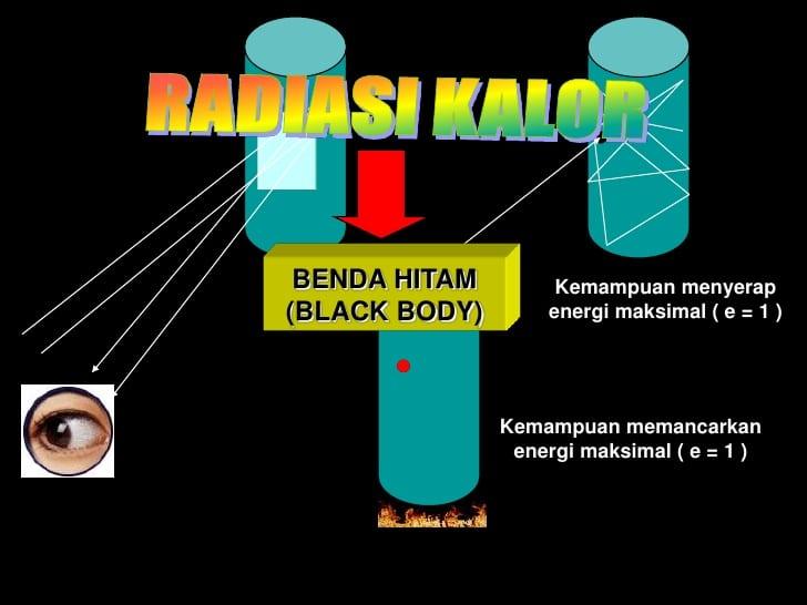 radiasi benda hitam dan radiasi panas