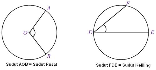 Pengertian, Sifat Dan Rumus Sudut Pusat Dan Sudut Keliling Lingkaran Terlengkap