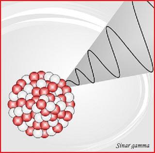 Aplikasi Gelombang Elektromagnetik Sinar Gamma Di Dalam Kehidupan Sehari-Hari Terlengkap