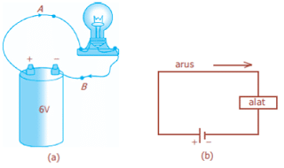 Arus listrik didefinisikan sebagai aliran muatan listrik melalui sebuah konduktor dalam selang waktu tertentu. Dalam suatu penghantar, muatan yang mengalir disebut dengan elektron-elektron yang bergerak bebas.