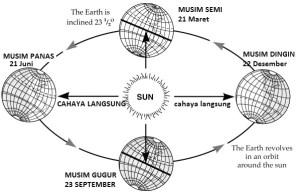 Pengertian Revolusi Bumi Dan Pengaruhnya Beserta Pemahamannya Terlengkap