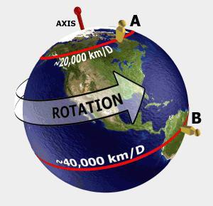 Pengertian Rotasi Bumi Dan Pengaruhnya Beserta Pemahamannya Terlengkap