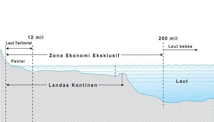Zona Ekonomi Eksklusif (ZEE), Batas Landas Kontinen dan Batas Laut Teritorial