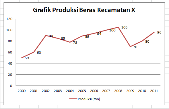 Pengertian grafik tujuan pembuatan fungsi jenis jenis grafik grafik lingkaran ccuart Gallery