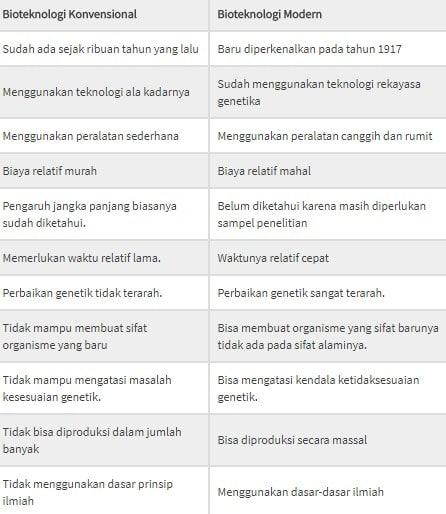 Pengertian Bioteknologi Konvensional Dan Modern Serta ...