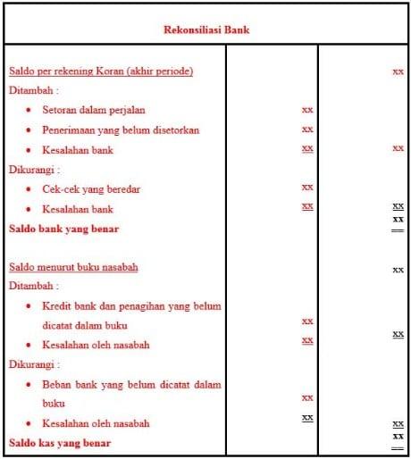 Pengertian Rekonsiliasi Bank Tujuan Penyebab Bentuk Dan Contoh