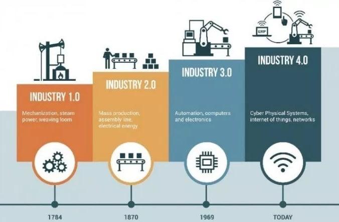 Pengertian Revolusi Industri 4 0 Prinsip Dan Tantangan Revolusi Industri 4 0 Lengkap Pelajaran Sekolah Online