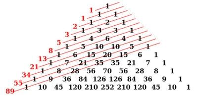 Pengertian Pola Bilangan : Macam Jenis dan Contoh Pola ...