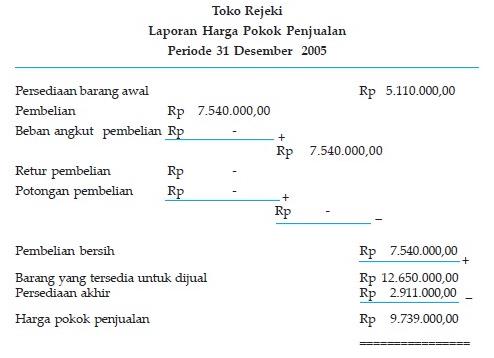 Pengertian Laporan Keuangan Perusahaan Dagang Jenis Dan Contoh Laporan Keuangan Perusahaan Dagang Pelajaran Sekolah Online